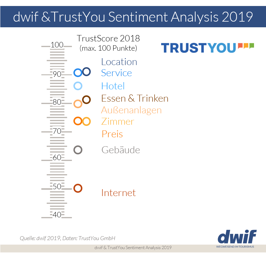 dwif TrustYou Sentiment Analysis 2019
