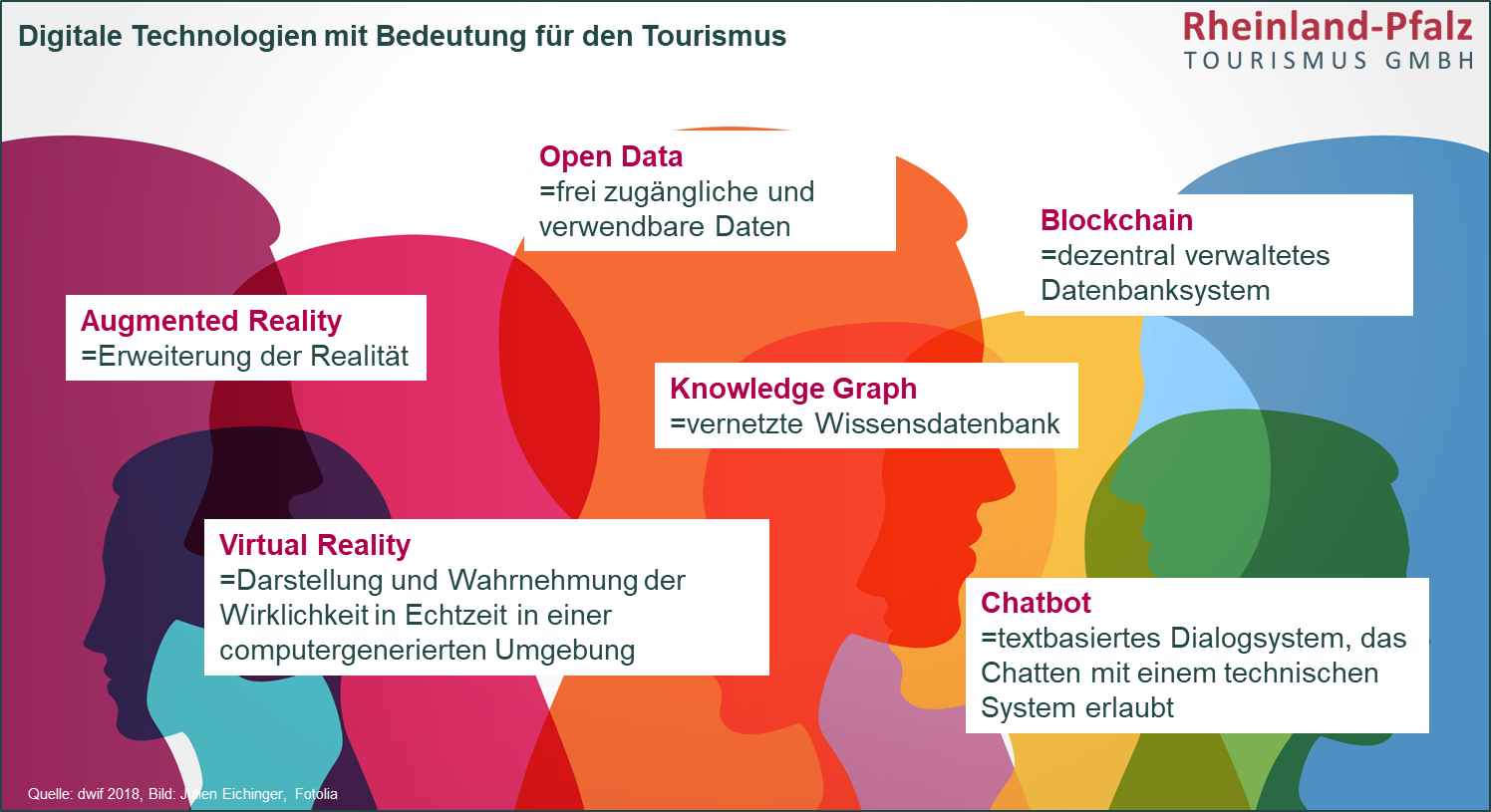 Digitalisierung Praxistipp Blockchain Knowledge Graph dwif