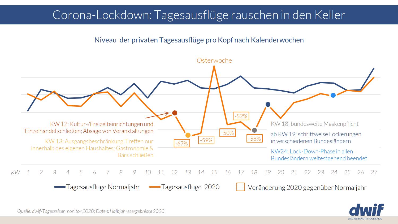 Dwif Ermittelt Wirtschaftsfaktor Tourismus Fur Baden Wurttemberg 2019 Und Corona Recovery Szenarien