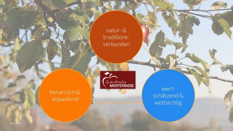 dwif: Tourismuskonzept für die Fränkische Moststraße geht in die Produkt- und Maßnahmenentwicklung. (Bild: dwif)
